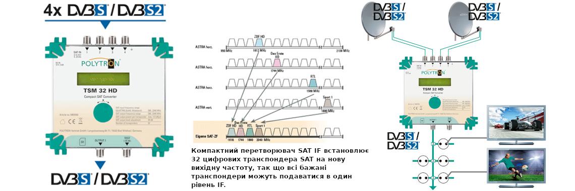 SAT IF Converter TSM 32 HD