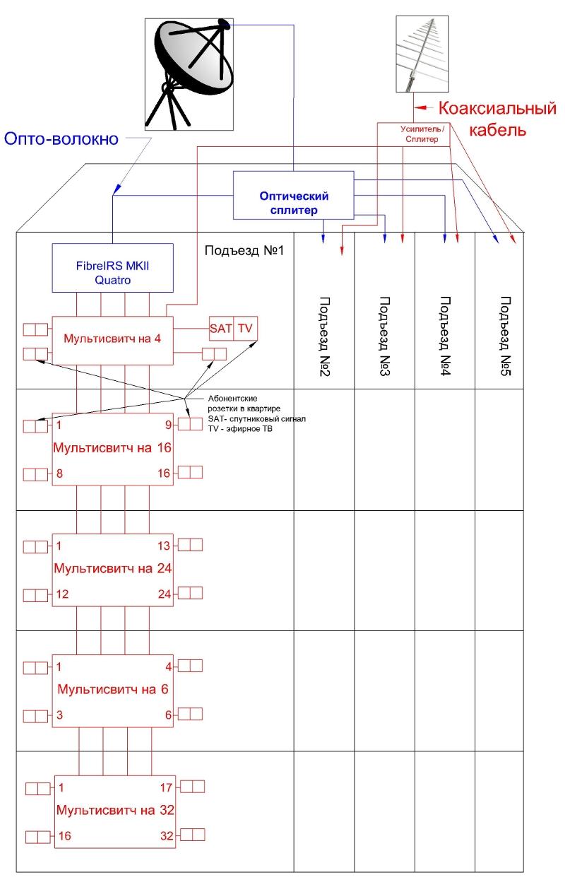 Схема, реализации оптоволоконной технологии для приема спутникового ТВ для многоэтажного дома